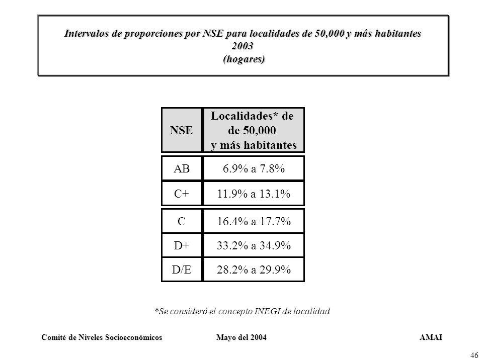 AMAIComité de Niveles SocioeconómicosMayo del 2004 46 Intervalos de proporciones por NSE para localidades de 50,000 y más habitantes 2003 (hogares) NS
