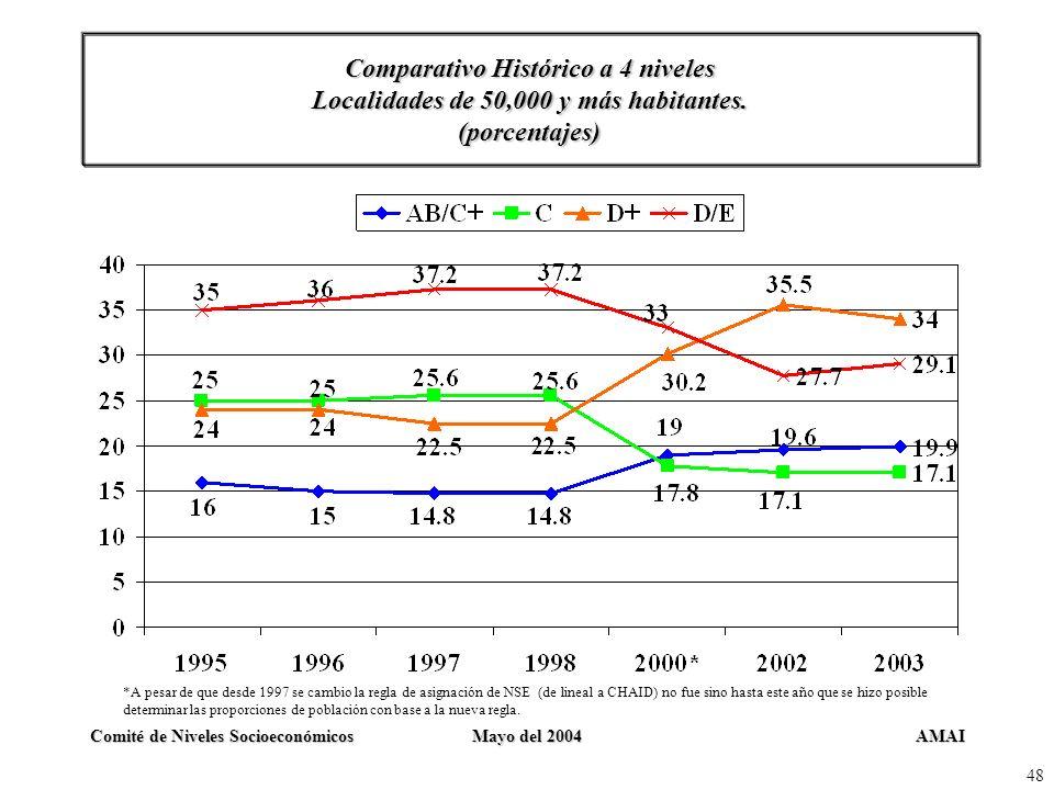 AMAIComité de Niveles SocioeconómicosMayo del 2004 48 Comparativo Histórico a 4 niveles Localidades de 50,000 y más habitantes. (porcentajes) *A pesar