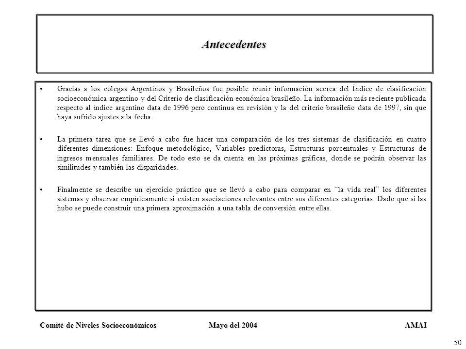 AMAIComité de Niveles SocioeconómicosMayo del 2004 50 Antecedentes Gracias a los colegas Argentinos y Brasileños fue posible reunir información acerca
