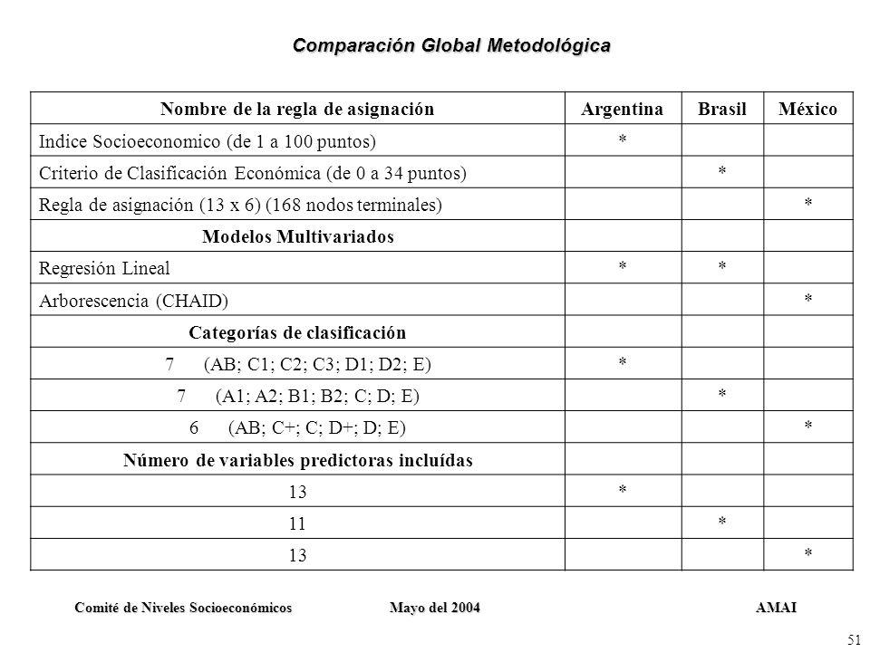 AMAIComité de Niveles SocioeconómicosMayo del 2004 51 Nombre de la regla de asignaciónArgentinaBrasilMéxico Indice Socioeconomico (de 1 a 100 puntos)*