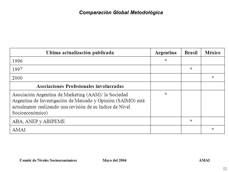 AMAIComité de Niveles SocioeconómicosMayo del 2004 52 Ultima actualización publicadaArgentinaBrasilMéxico 1996* 1997* 2000* Asociaciones Profesionales