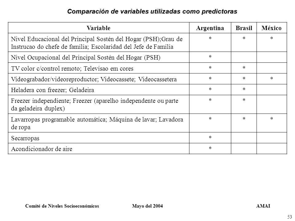 AMAIComité de Niveles SocioeconómicosMayo del 2004 53 VariableArgentinaBrasilMéxico Nivel Educacional del Principal Sostén del Hogar (PSH);Grau de Ins