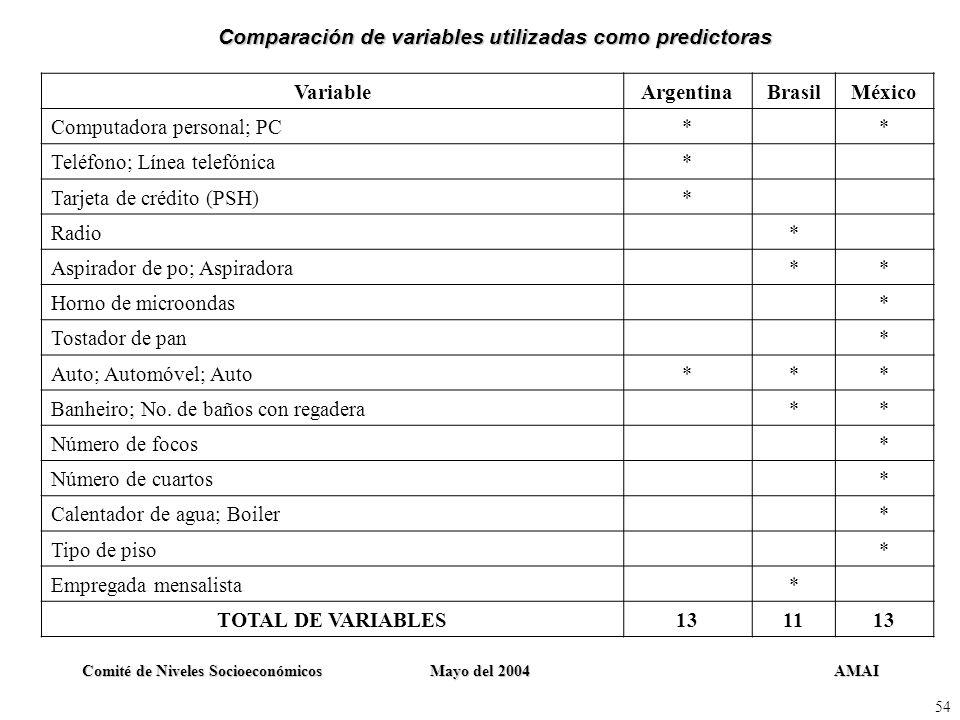 AMAIComité de Niveles SocioeconómicosMayo del 2004 54 VariableArgentinaBrasilMéxico Computadora personal; PC** Teléfono; Línea telefónica* Tarjeta de