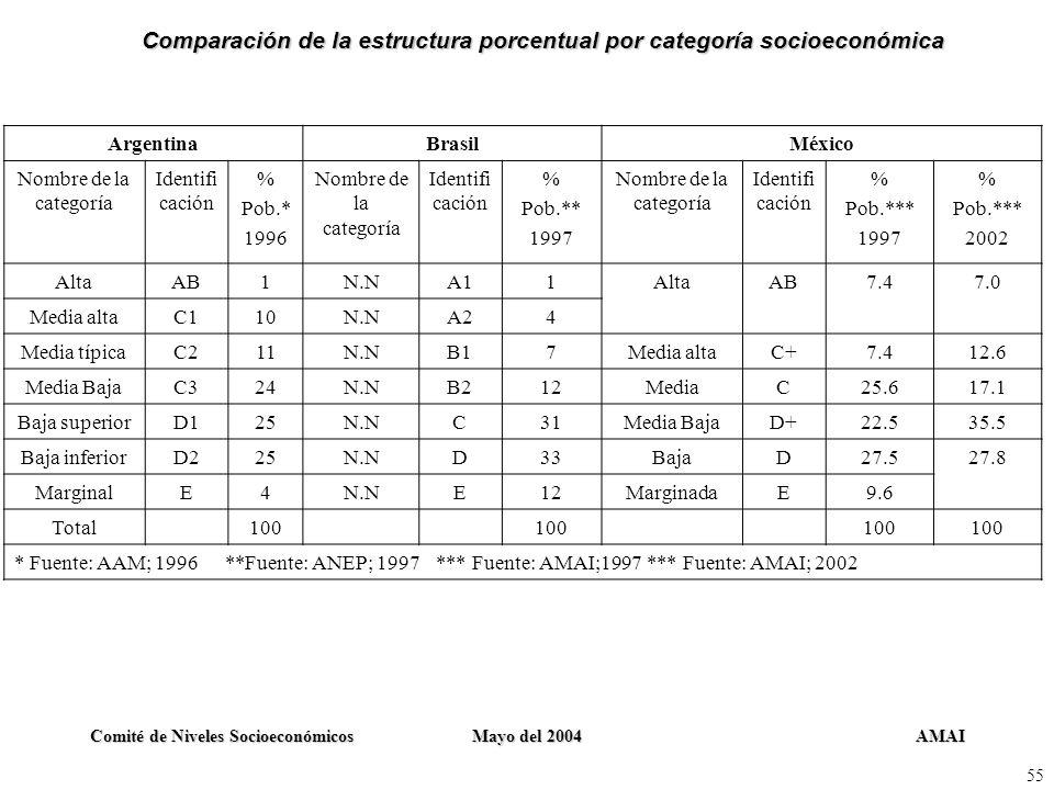 AMAIComité de Niveles SocioeconómicosMayo del 2004 55 ArgentinaBrasilMéxico Nombre de la categoría Identifi cación % Pob.* 1996 Nombre de la categoría