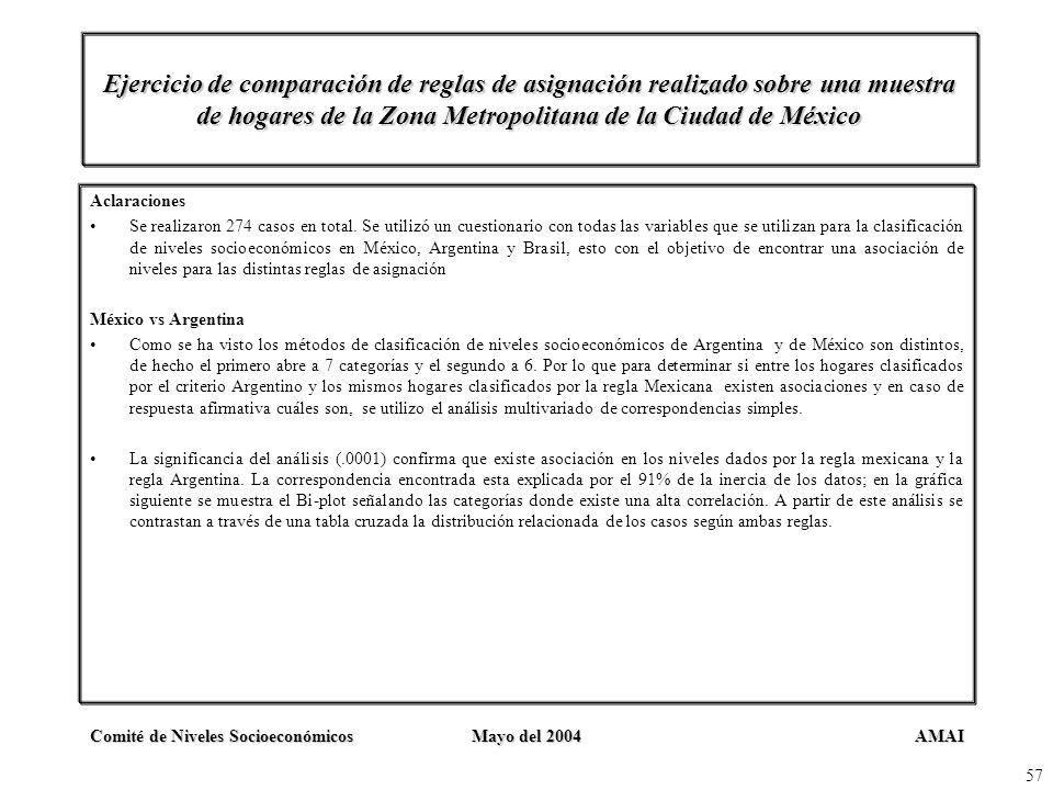 AMAIComité de Niveles SocioeconómicosMayo del 2004 57 Ejercicio de comparación de reglas de asignación realizado sobre una muestra de hogares de la Zo