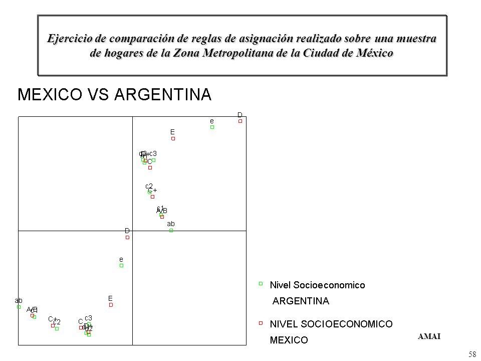 AMAIComité de Niveles SocioeconómicosMayo del 2004 58 Ejercicio de comparación de reglas de asignación realizado sobre una muestra de hogares de la Zo