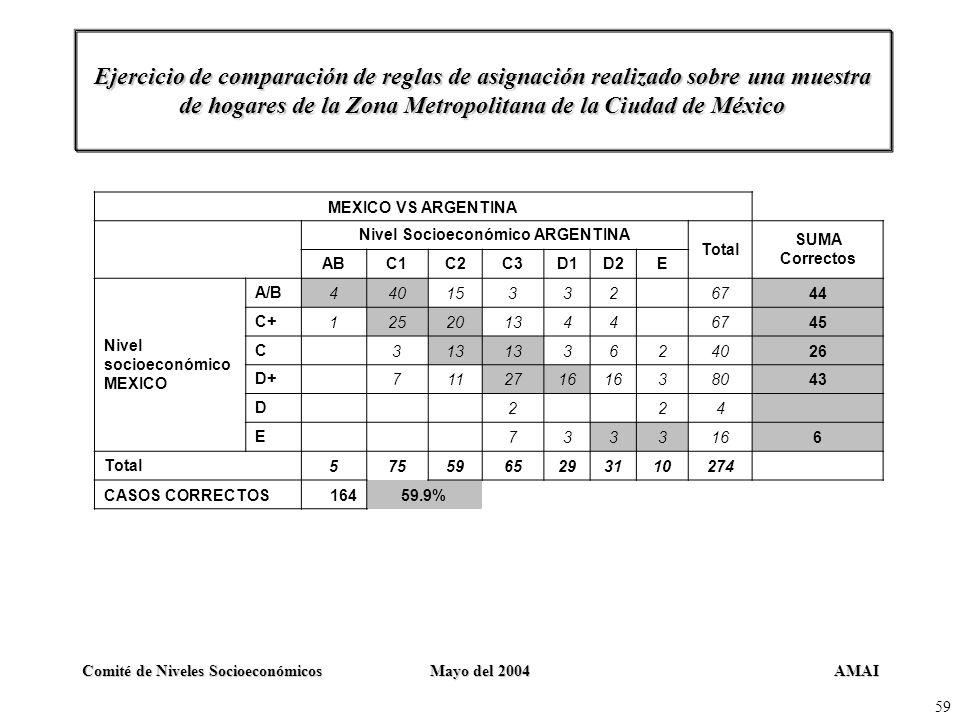 AMAIComité de Niveles SocioeconómicosMayo del 2004 59 Ejercicio de comparación de reglas de asignación realizado sobre una muestra de hogares de la Zo