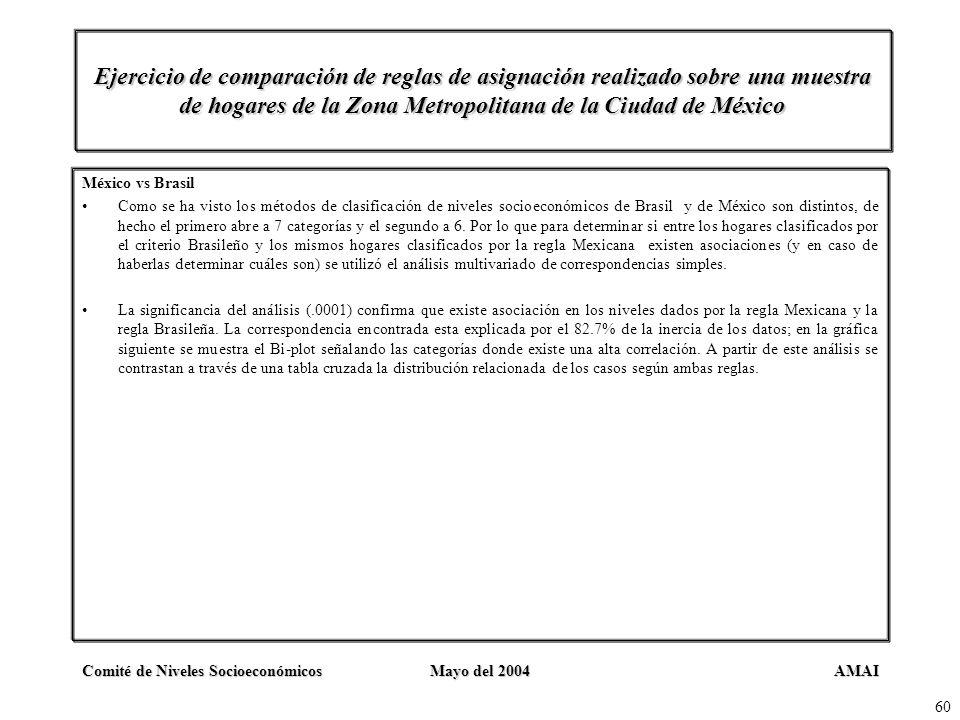 AMAIComité de Niveles SocioeconómicosMayo del 2004 60 Ejercicio de comparación de reglas de asignación realizado sobre una muestra de hogares de la Zo