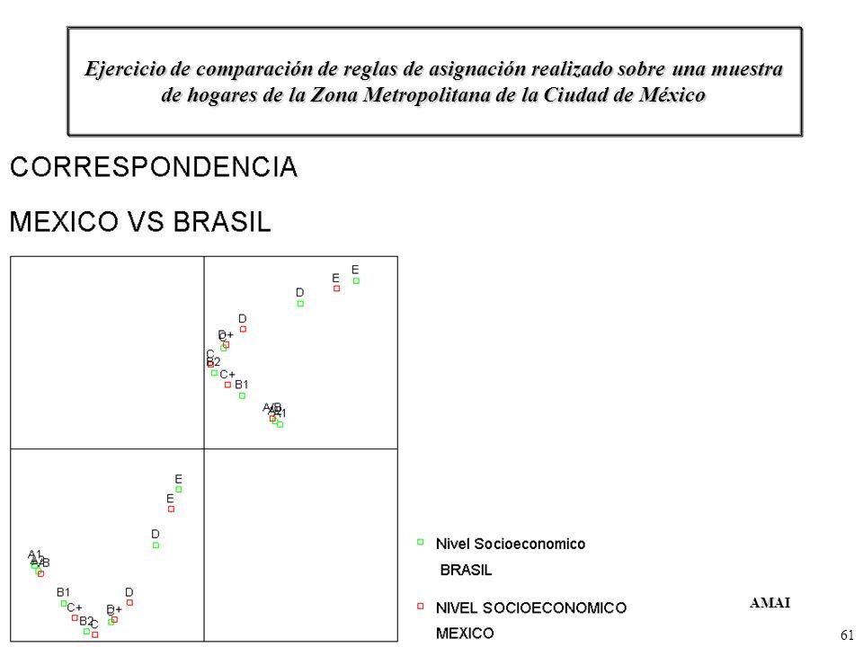 AMAIComité de Niveles SocioeconómicosMayo del 2004 61 Ejercicio de comparación de reglas de asignación realizado sobre una muestra de hogares de la Zo