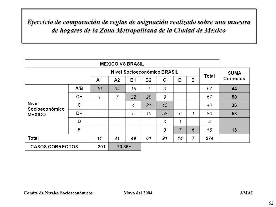 AMAIComité de Niveles SocioeconómicosMayo del 2004 62 Ejercicio de comparación de reglas de asignación realizado sobre una muestra de hogares de la Zo