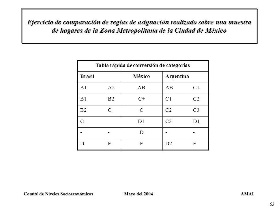 AMAIComité de Niveles SocioeconómicosMayo del 2004 63 Ejercicio de comparación de reglas de asignación realizado sobre una muestra de hogares de la Zo