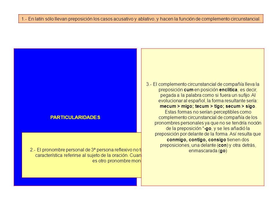 PARTICULARIDADES 1.- En latín sólo llevan preposición los casos acusativo y ablativo, y hacen la función de complemento circunstancial.