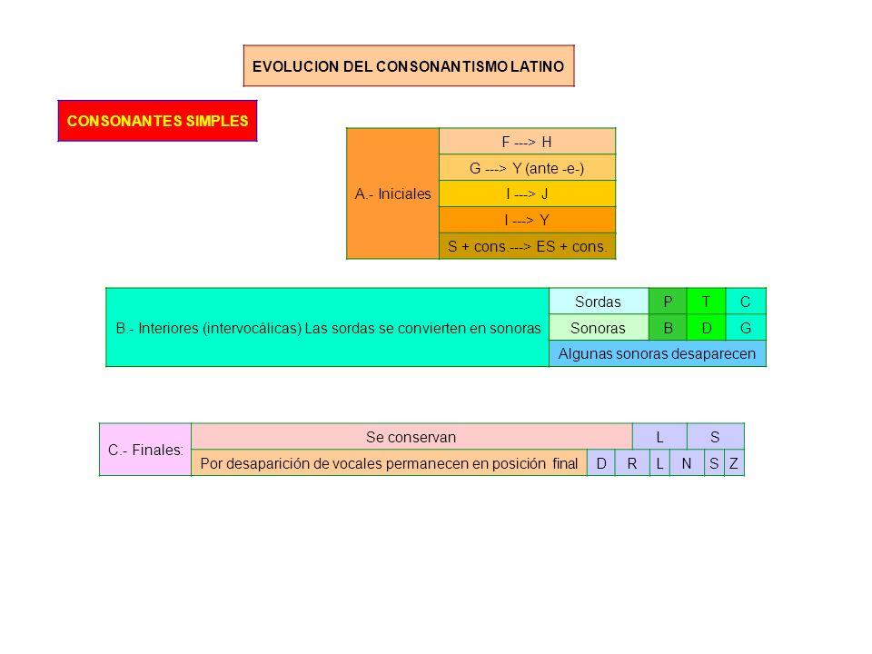 EVOLUCION DEL CONSONANTISMO LATINO CONSONANTES SIMPLES A.- Iniciales F ---> H G ---> Y (ante -e-) I ---> J I ---> Y S + cons.---> ES + cons.