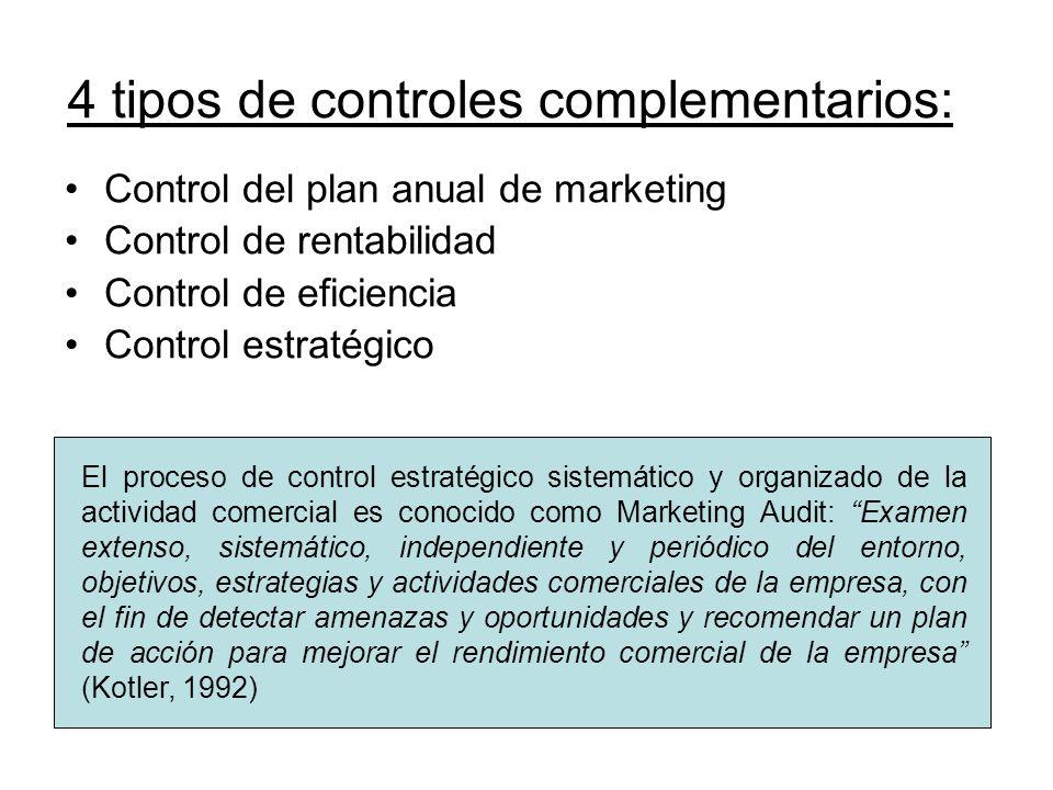 4 tipos de controles complementarios: Control del plan anual de marketing Control de rentabilidad Control de eficiencia Control estratégico El proceso