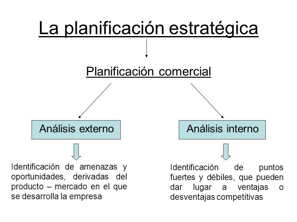 La planificación estratégica Planificación comercial Análisis externoAnálisis interno Identificación de amenazas y oportunidades, derivadas del produc