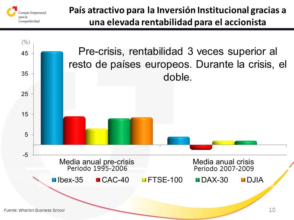 10 País atractivo para la Inversión Institucional gracias a una elevada rentabilidad para el accionista Fuente: Wharton Business School Pre-crisis, re