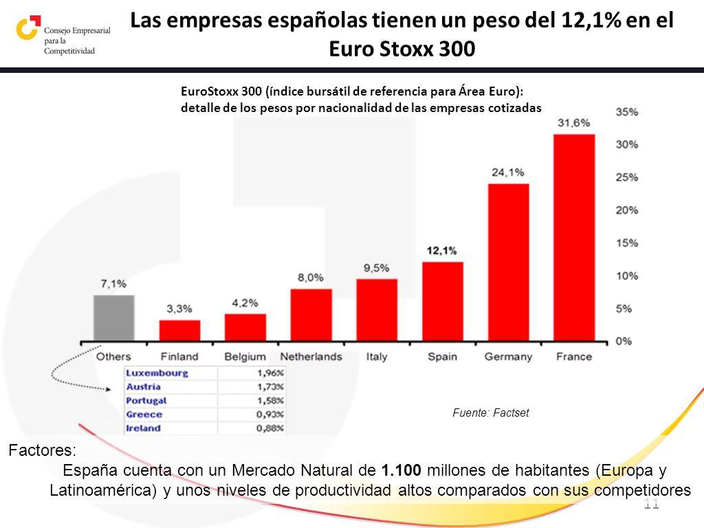 11 EuroStoxx 300 (índice bursátil de referencia para Área Euro): detalle de los pesos por nacionalidad de las empresas cotizadas Fuente: Factset Las e