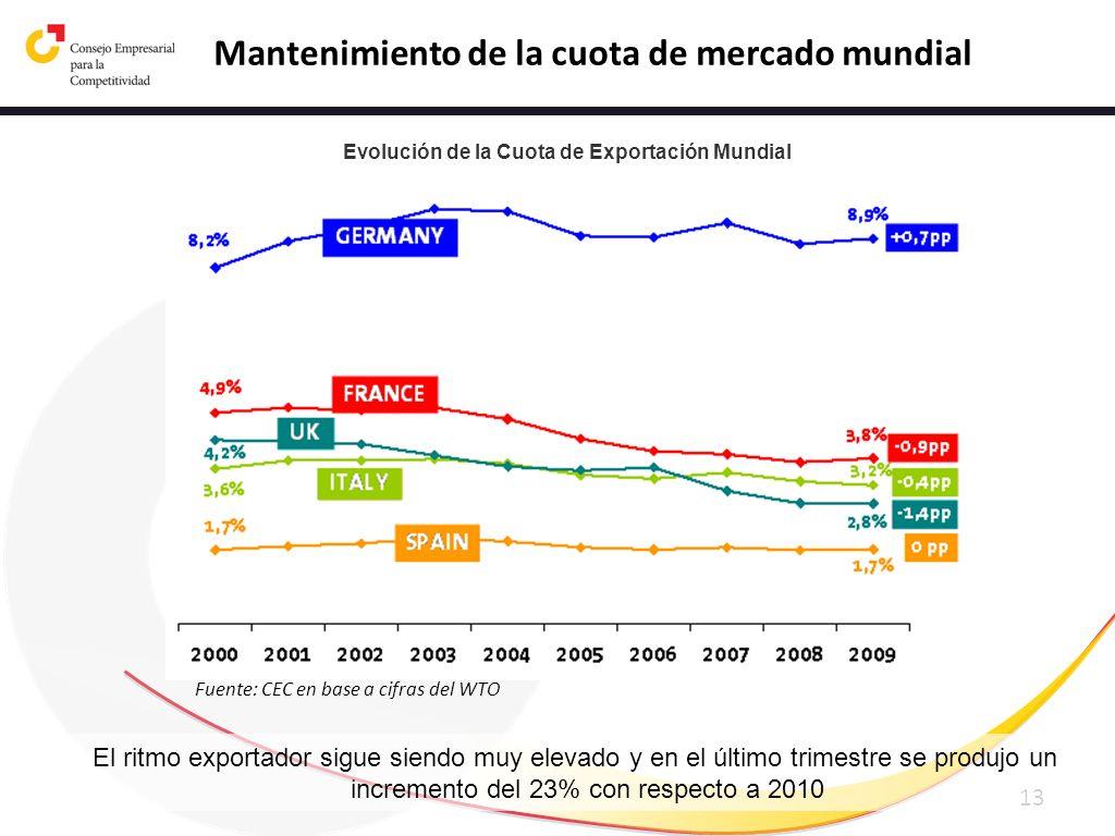 13 Evolución de la Cuota de Exportación Mundial Fuente: CEC en base a cifras del WTO Mantenimiento de la cuota de mercado mundial El ritmo exportador