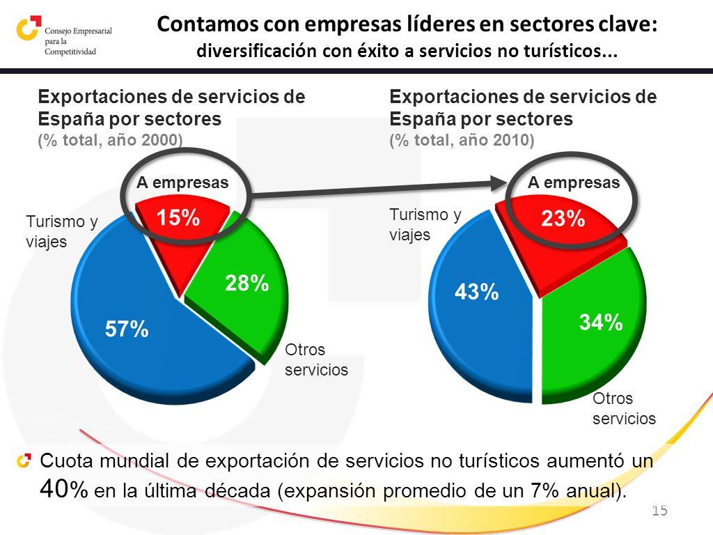 15 Contamos con empresas líderes en sectores clave: diversificación con éxito a servicios no turísticos... Cuota mundial de exportación de servicios n