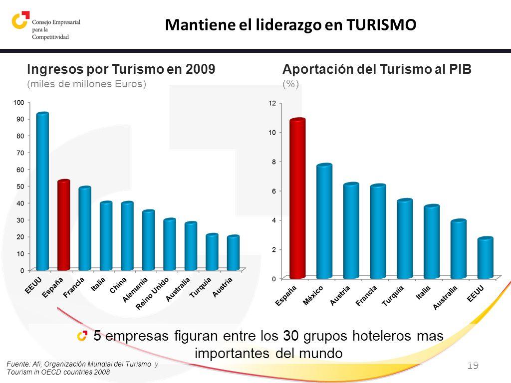 19 5 empresas figuran entre los 30 grupos hoteleros mas importantes del mundo Ingresos por Turismo en 2009 (miles de millones Euros) Fuente: Afi, Orga