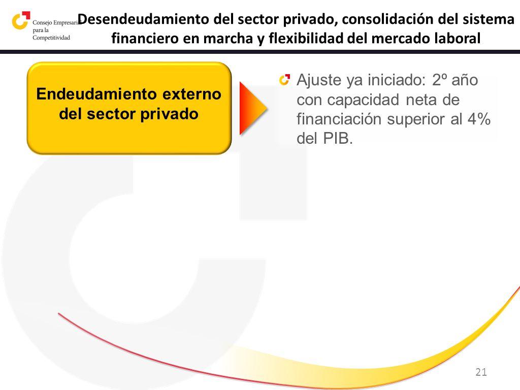 21 Desendeudamiento del sector privado, consolidación del sistema financiero en marcha y flexibilidad del mercado laboral Endeudamiento externo del se