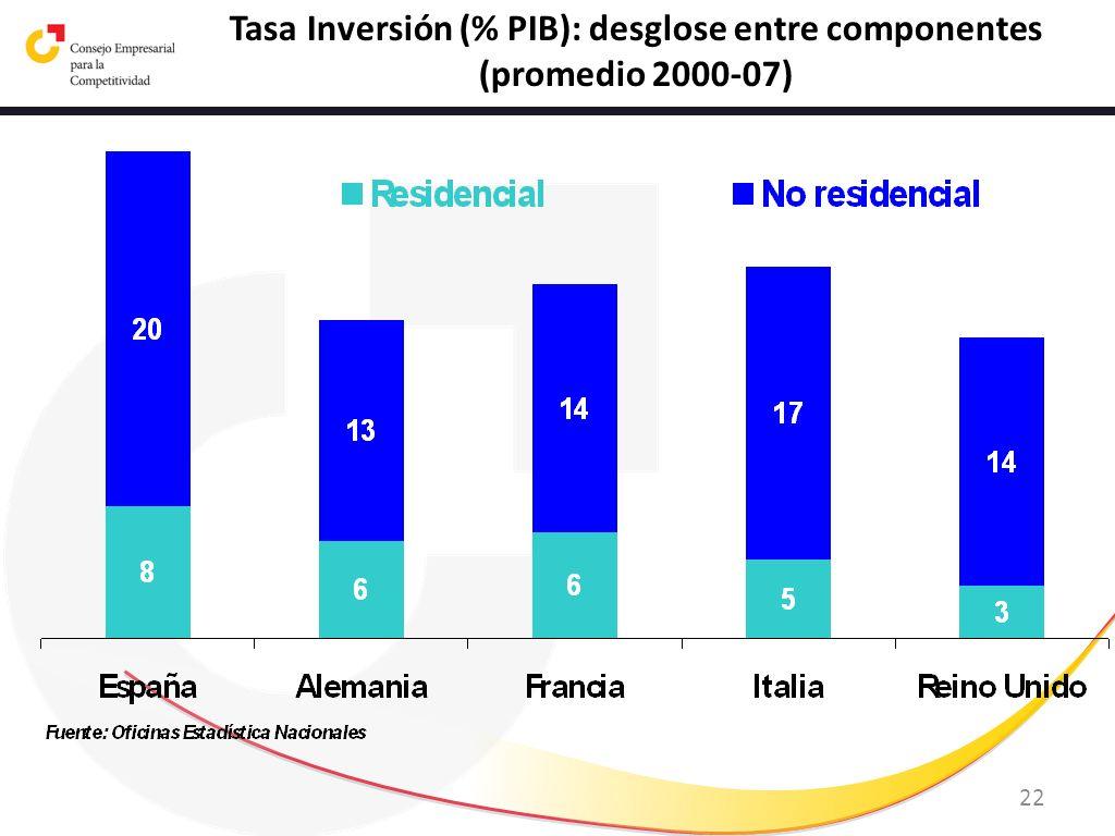 22 Tasa Inversión (% PIB): desglose entre componentes (promedio 2000-07)