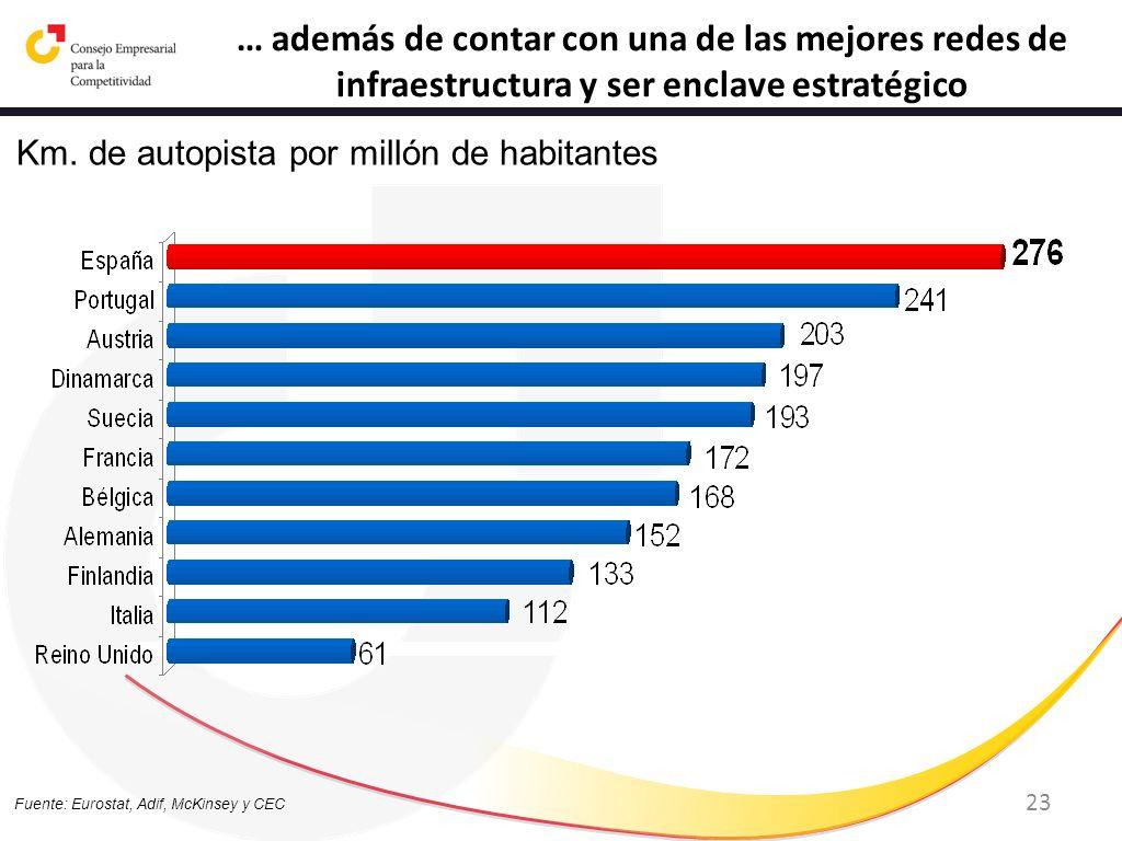 23 … además de contar con una de las mejores redes de infraestructura y ser enclave estratégico Fuente: Eurostat, Adif, McKinsey y CEC Km. de autopist