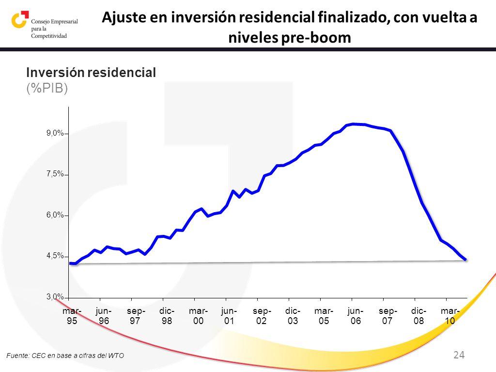 24 Fuente: CEC en base a cifras del WTO Ajuste en inversión residencial finalizado, con vuelta a niveles pre-boom Inversión residencial (%PIB) 3,0% 4,