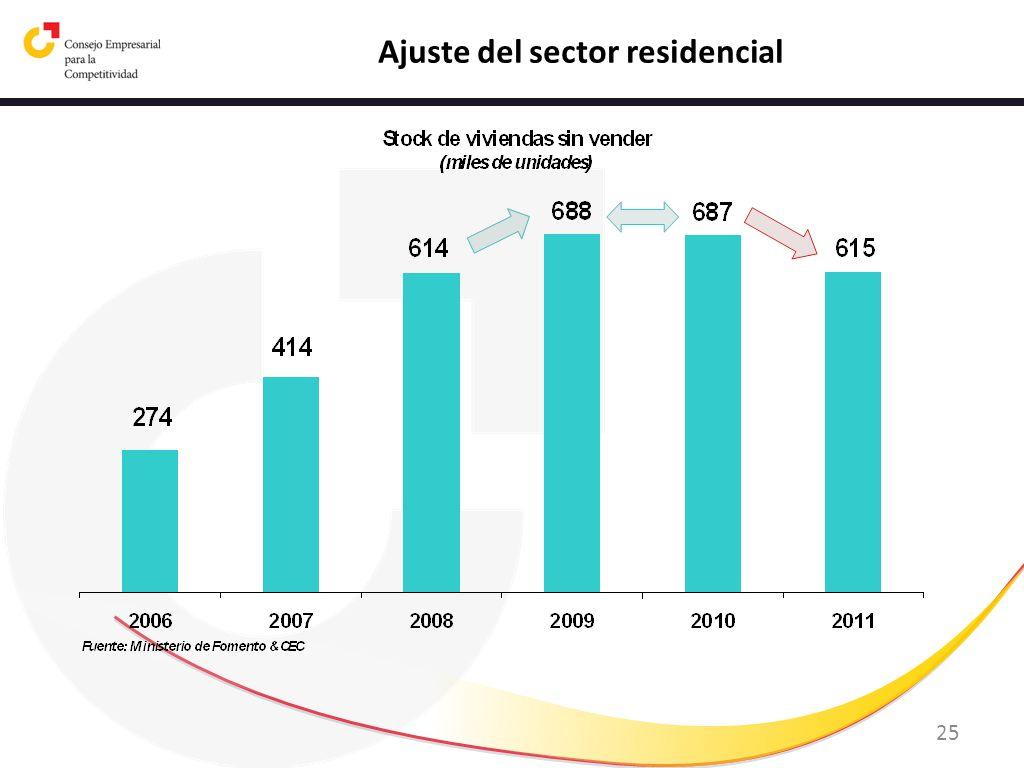 25 Ajuste del sector residencial