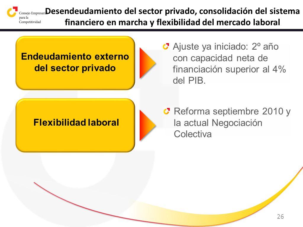 26 Desendeudamiento del sector privado, consolidación del sistema financiero en marcha y flexibilidad del mercado laboral Endeudamiento externo del se