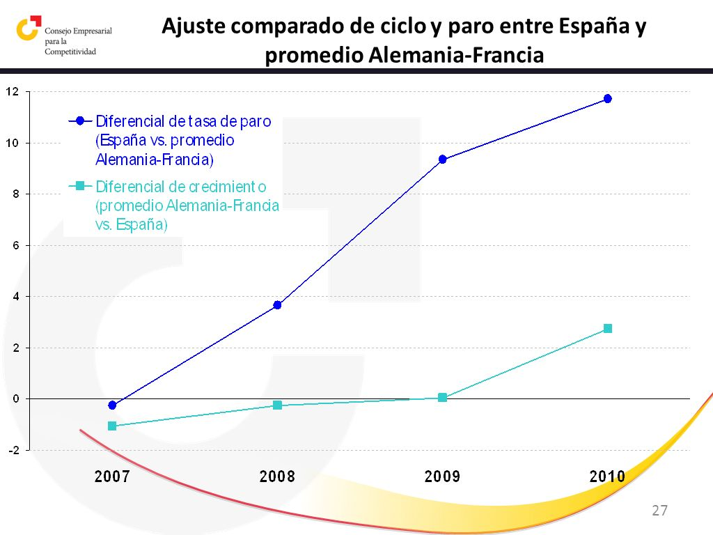 27 Ajuste comparado de ciclo y paro entre España y promedio Alemania-Francia