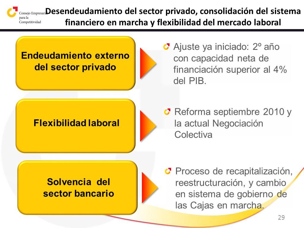 29 Desendeudamiento del sector privado, consolidación del sistema financiero en marcha y flexibilidad del mercado laboral Endeudamiento externo del se