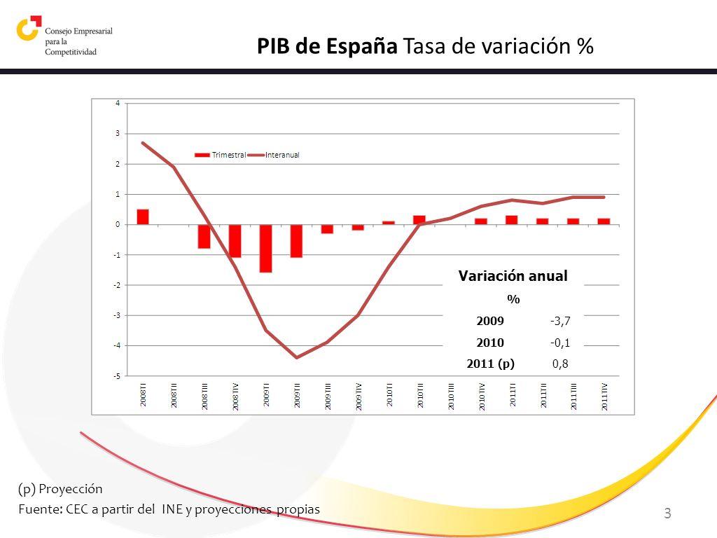 3 PIB de España Tasa de variación % (p) Proyección Fuente: CEC a partir del INE y proyecciones propias Variación anual % 2009-3,7 2010-0,1 2011 (p)0,8