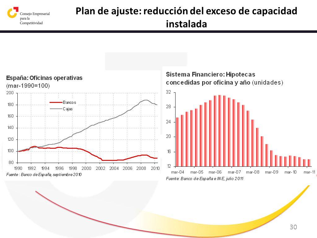 30 Plan de ajuste: reducción del exceso de capacidad instalada