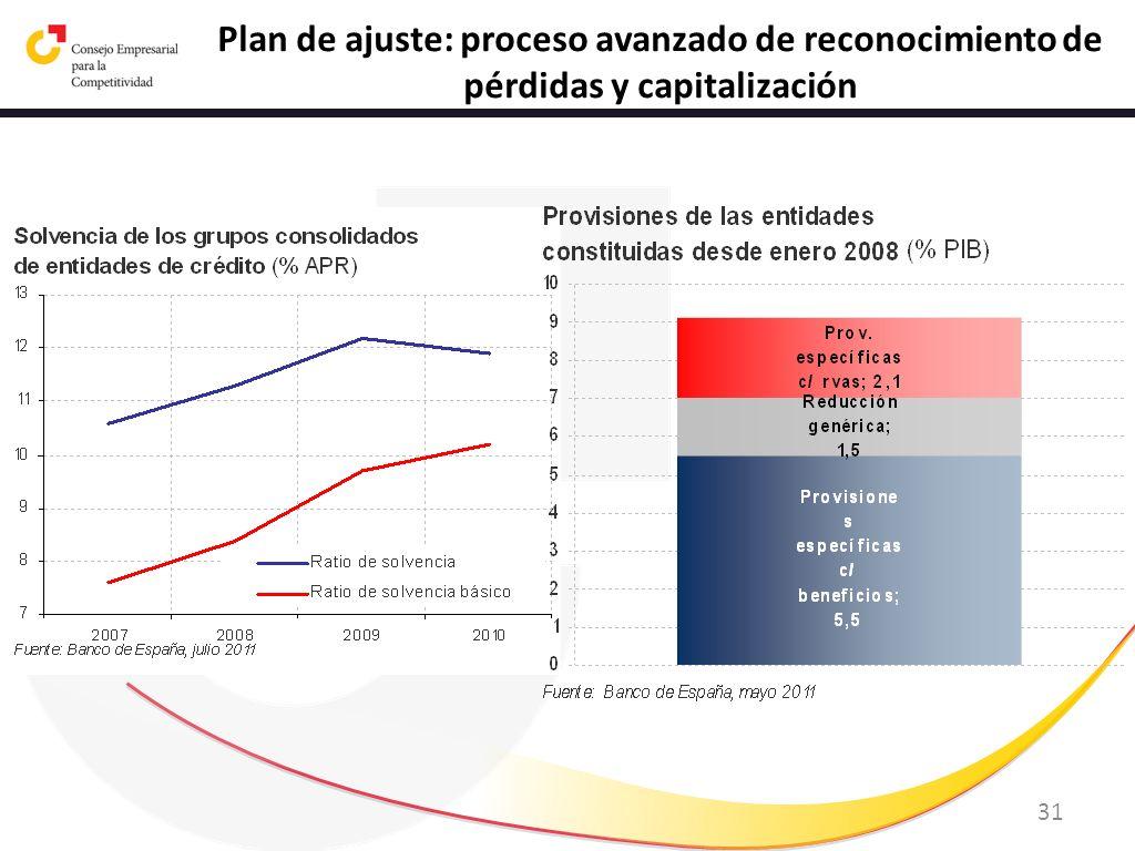 31 Plan de ajuste: proceso avanzado de reconocimiento de pérdidas y capitalización