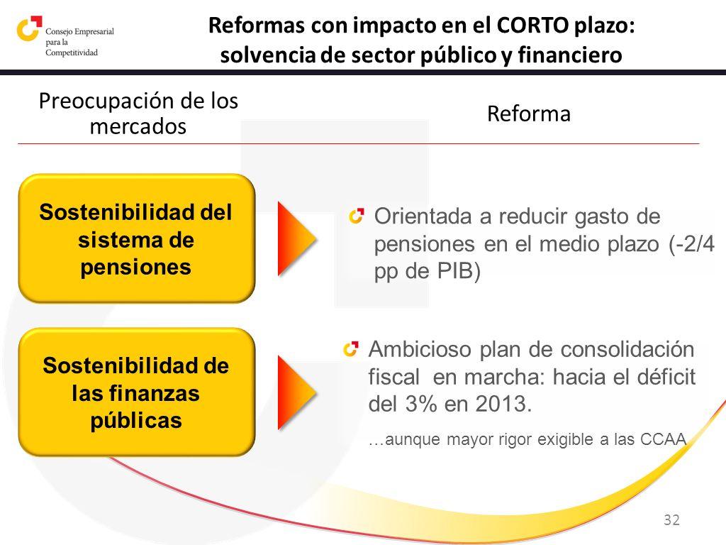 32 Reformas con impacto en el CORTO plazo: solvencia de sector público y financiero Sostenibilidad del sistema de pensiones Orientada a reducir gasto