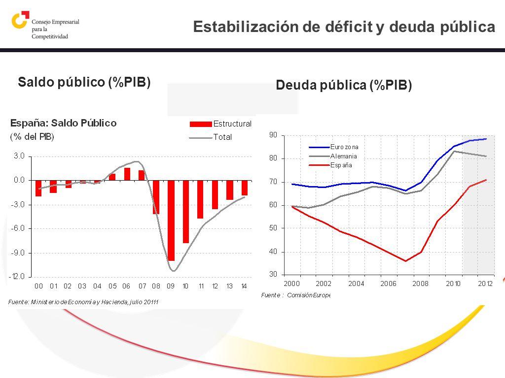 Estabilización de déficit y deuda pública Saldo público (%PIB) Deuda pública (%PIB)