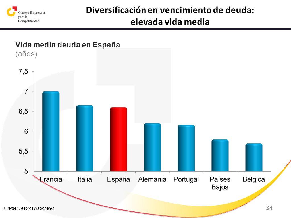 34 Fuente: Tesoros Nacionales Diversificación en vencimiento de deuda: elevada vida media Vida media deuda en España (años)