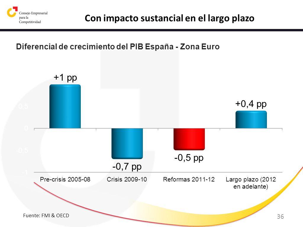 36 Con impacto sustancial en el largo plazo Diferencial de crecimiento del PIB España - Zona Euro Fuente: FMI & OECD