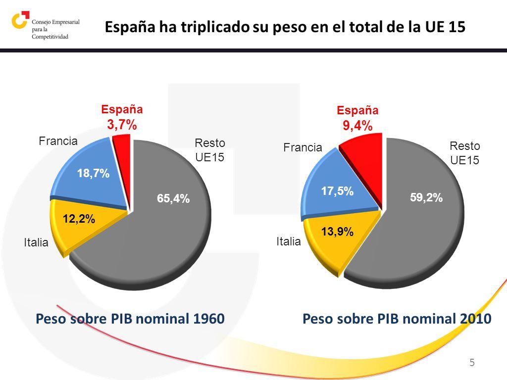 5 España ha triplicado su peso en el total de la UE 15 65,4% 12,2% 18,7% España 3,7% Francia Italia Resto UE15 59,2% 13,9% 17,5% España 9,4% Francia I