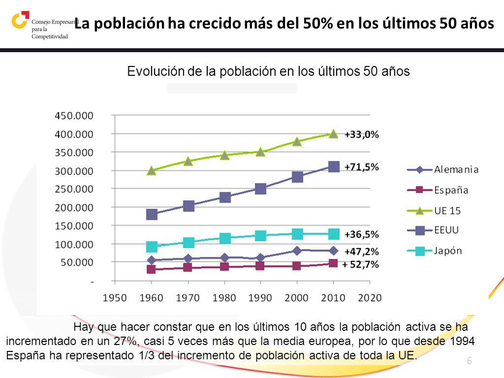 6 Evolución de la población en los últimos 50 años Fuente: Eurostat La población ha crecido más del 50% en los últimos 50 años Hay que hacer constar q