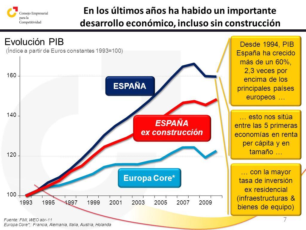 8 Cuarto PIB per cápita más elevado entre los grandes países de la UE15 Fuente: Eurostat PIB per cápita 2010 (UE 15, % respecto a la media)