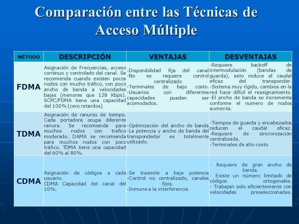 Comparación entre las Técnicas de Acceso Múltiple MÉTODODESCRIPCIÓNVENTAJASDESVENTAJAS FDMA Asignación de Frecuencias, acceso continuo y controlado de