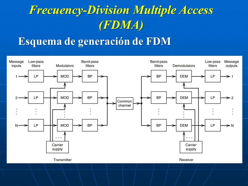 Frecuency-Division Multiple Access (FDMA) Esquema de generación de FDM
