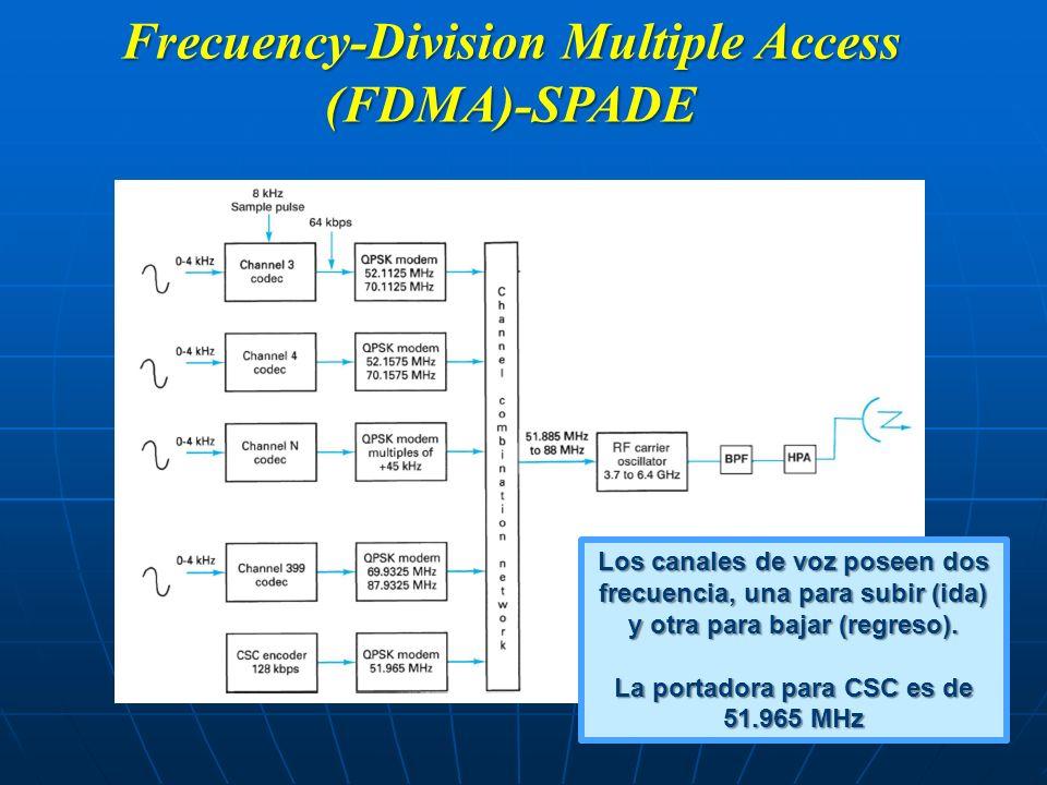 Frecuency-Division Multiple Access (FDMA)-SPADE Los canales de voz poseen dos frecuencia, una para subir (ida) y otra para bajar (regreso). La portado