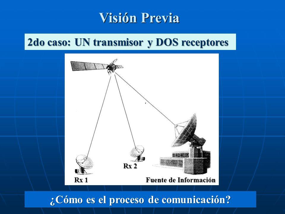 Visión Previa 2do caso: UN transmisor y DOS receptores ¿Cómo es el proceso de comunicación? Fuente de Información Rx 2 Rx 1