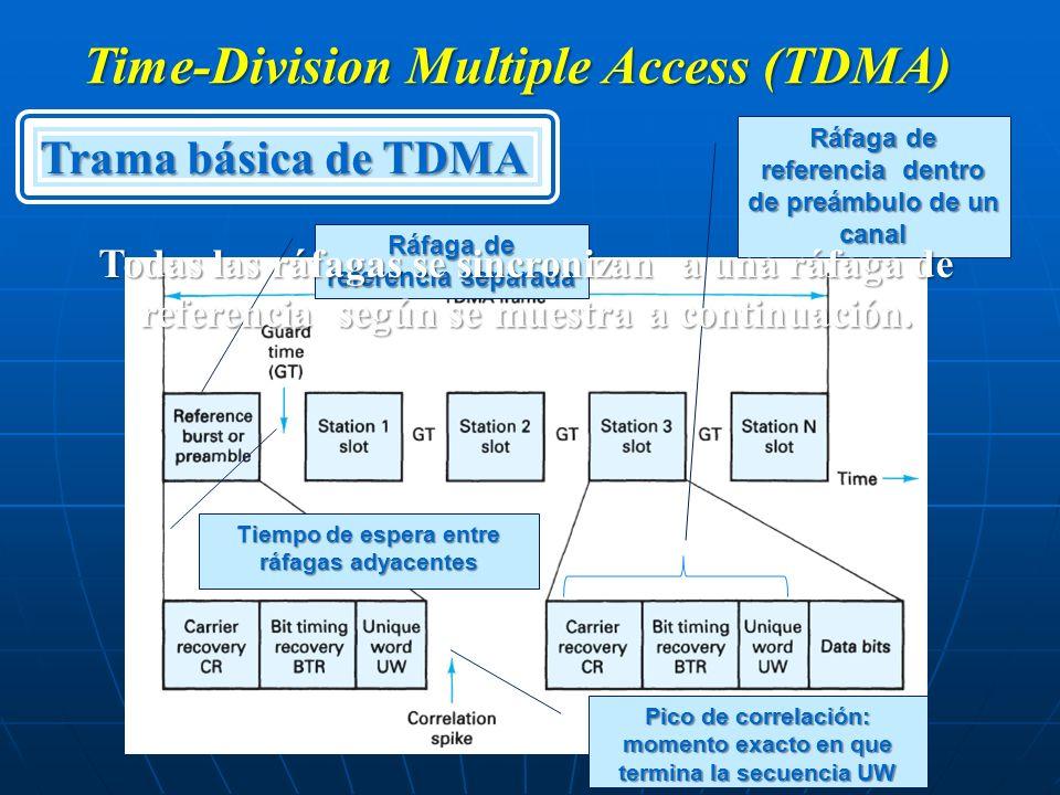 Trama básica de TDMA Time-Division Multiple Access (TDMA) Ráfaga de referencia separada Ráfaga de referencia dentro de preámbulo de un canal Tiempo de