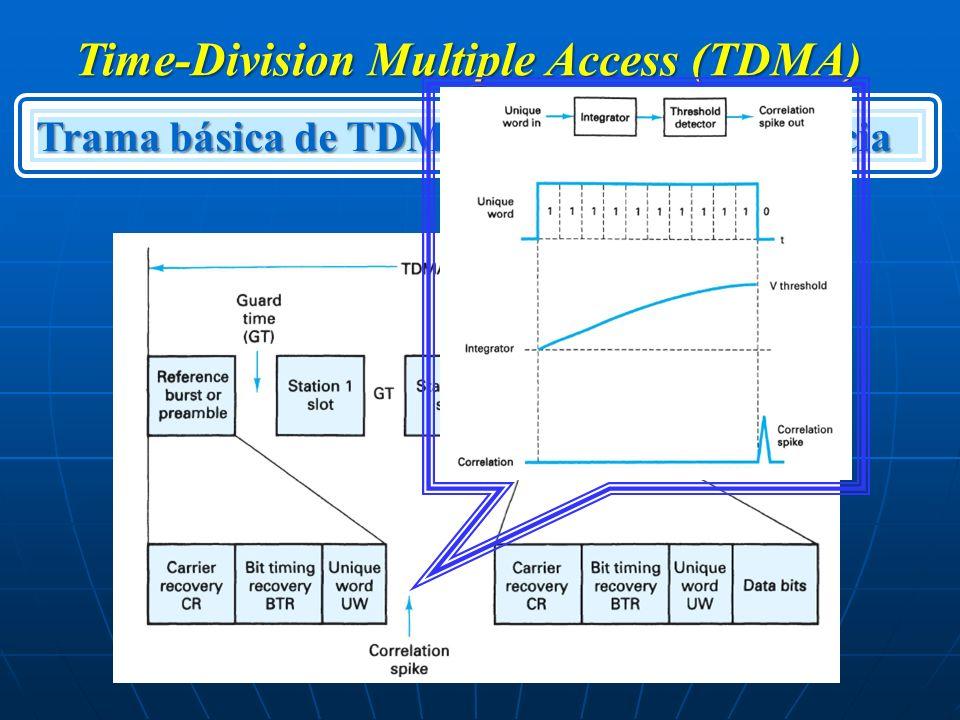 Time-Division Multiple Access (TDMA) Trama básica de TDMA: Ráfaga de Referencia