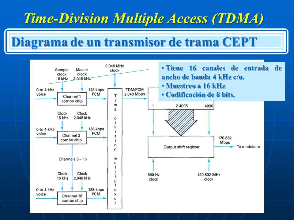 Time-Division Multiple Access (TDMA) Diagrama de un transmisor de trama CEPT Tiene 16 canales de entrada de ancho de banda 4 kHz c/u. Tiene 16 canales