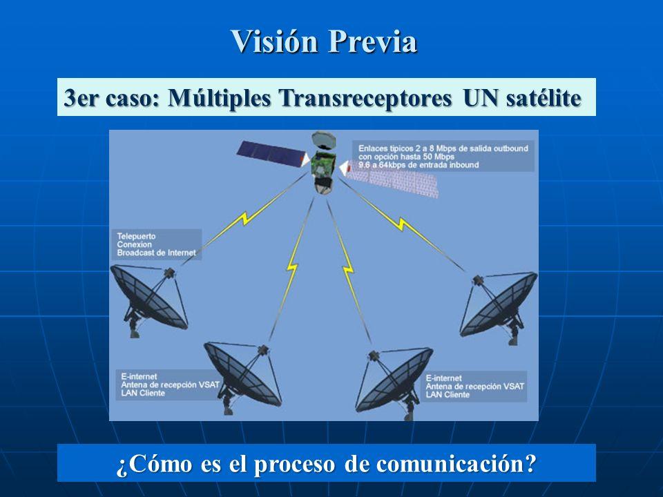 Visión Previa 3er caso: Múltiples Transreceptores UN satélite ¿Cómo es el proceso de comunicación?